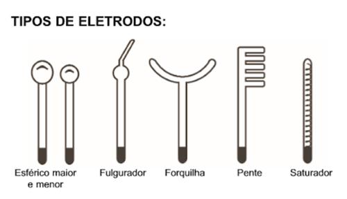 Tipos de eletrodos
